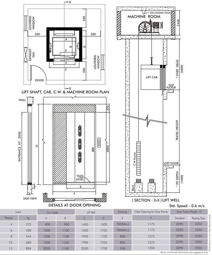 Pin by Shuang Bi on Building Code Elevator design, Hotel